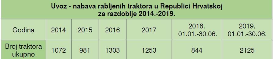 Uvoz - nabava rabljenih traktora u Hrvatskoj za razdoblje 2014.- 2019.
