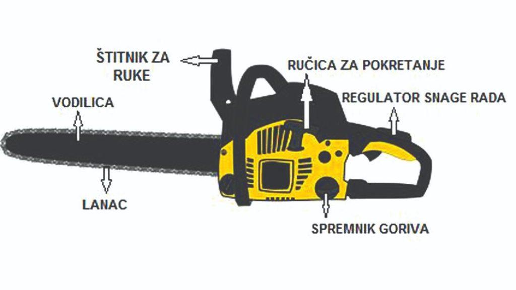 siguran rad s motornom pilom priprema motorne pile